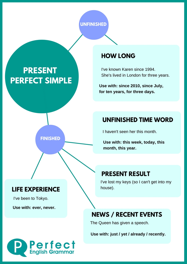 Present perfect time expressions pdf